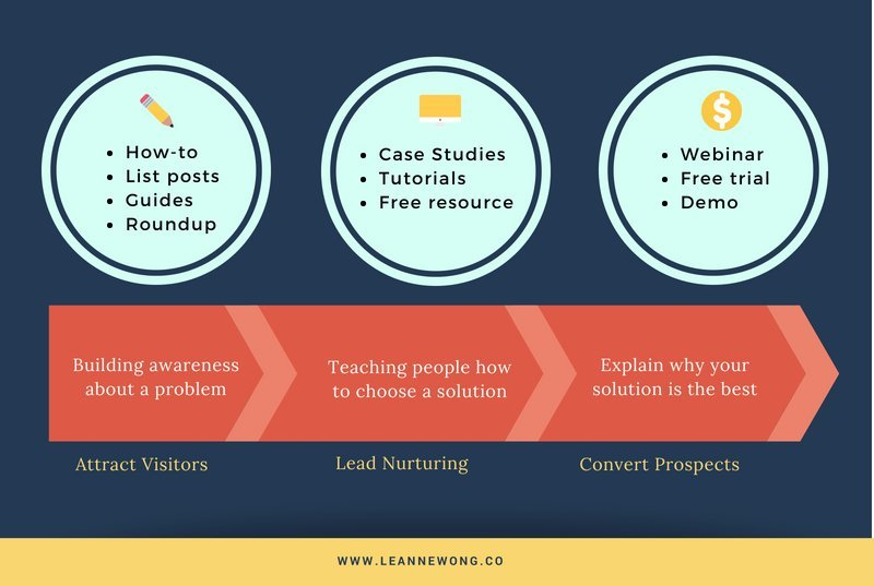 content buckets for SEO writing