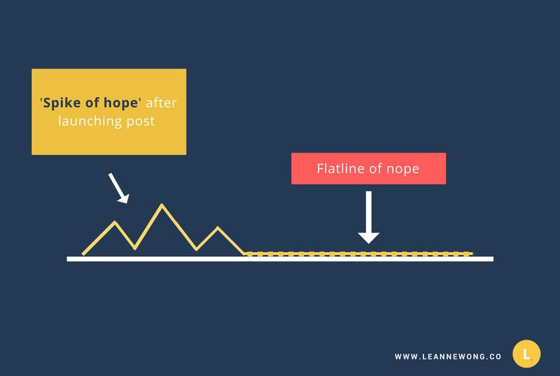 traffic flatline of nope marketing content leanne