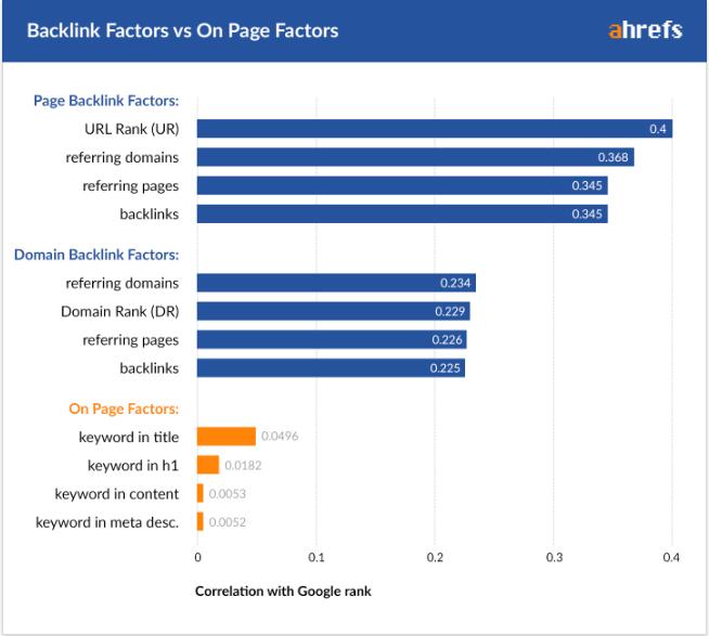 ranking factors study