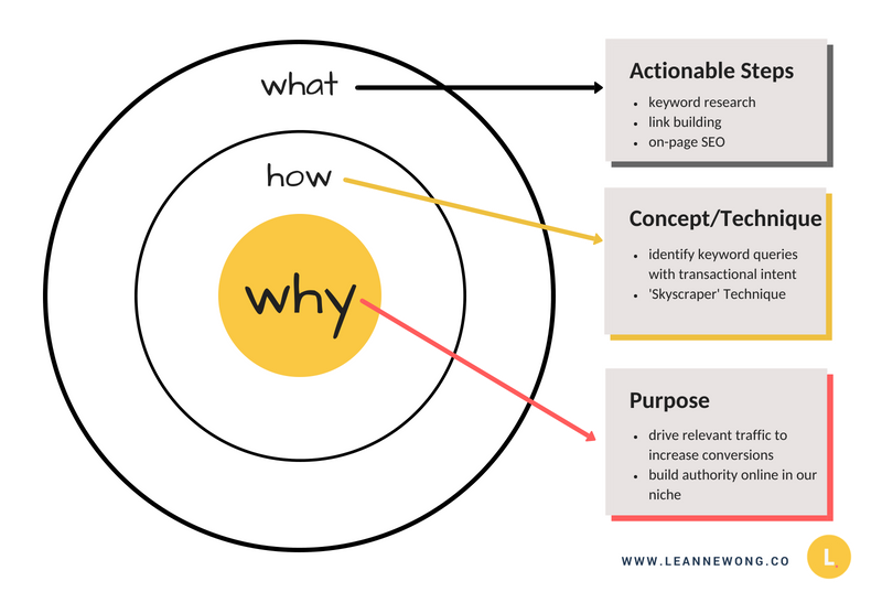 seo start with why leanne
