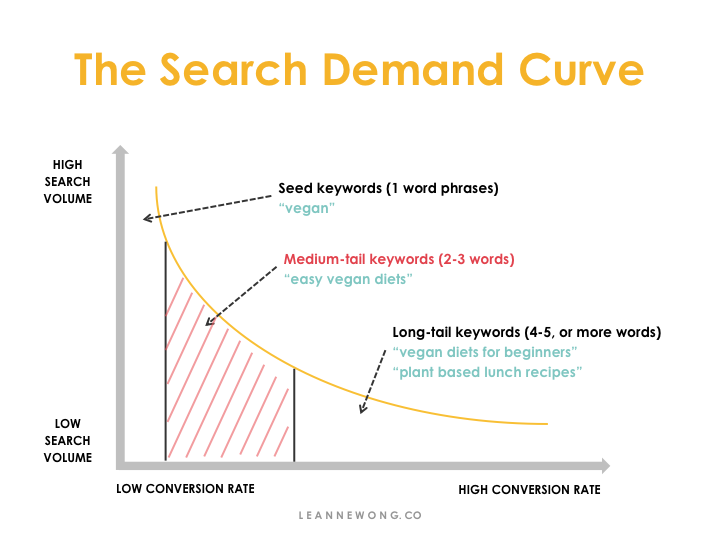 SEARCH DEMAND CURVE