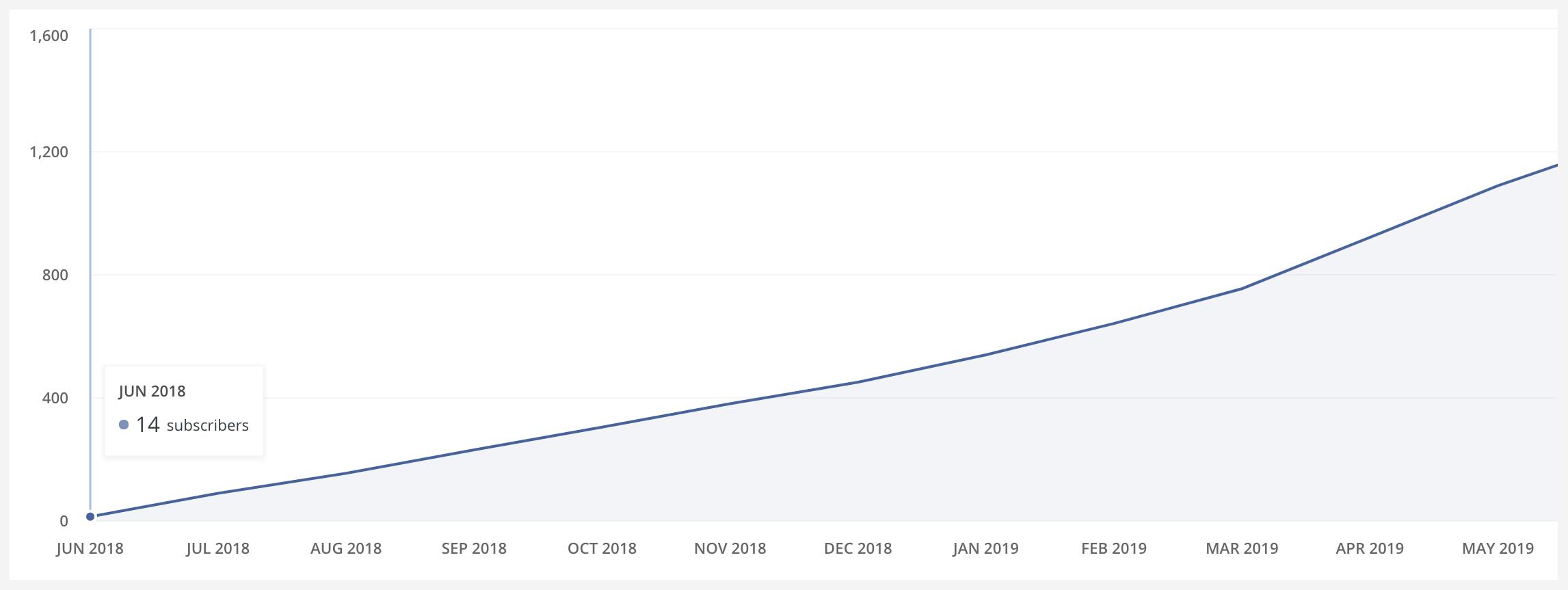 convertkit-subscribers-count